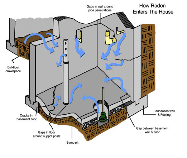 Learn How Radon Enters Your Massachusetts House